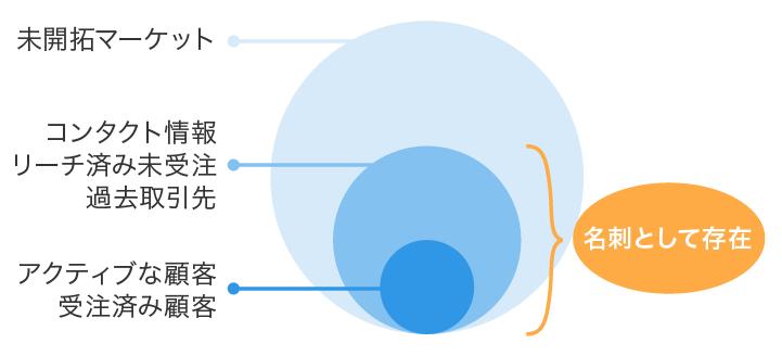 図1:ビジネスで活用されている顧客データは全コンタクト情報のうち、わずか10%程度と言われる。名刺が存在している残りのコンタクト情報を有効活用することがポイント