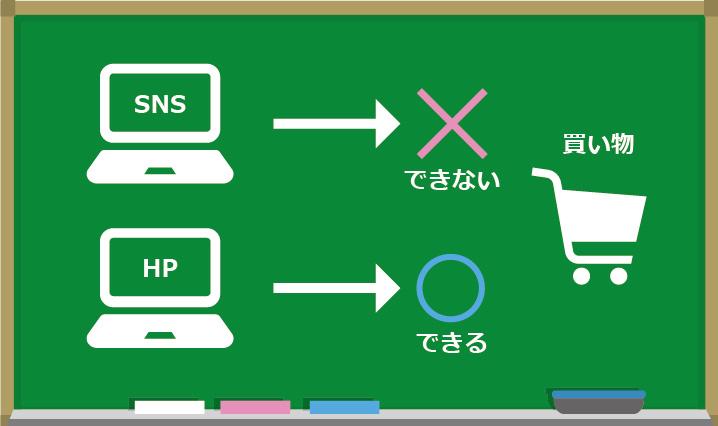 ホームページでは買い物ができるが、SNSだとできない。それぞれの特性を知ることも大事だ