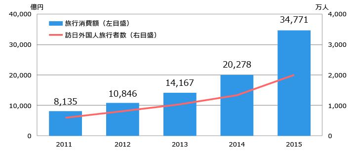 図1:旅行消費額と訪日外国人旅行者数の推移 参考:訪日外国人消費動向調査|日本政府観光局(JNTO)を元に作図