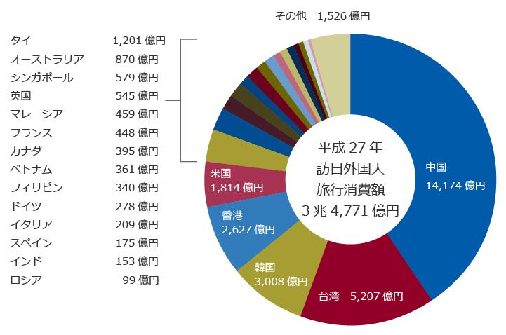 図2:国籍・地域別の訪日外国人旅行消費額と構成比参考:訪日外国人消費動向調査|日本政府観光局(JNTO)を元に作図