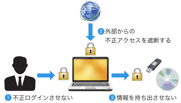 図2:情報を守るための3つの重要な対策