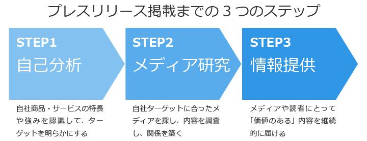 プレスリリースを効果的に掲載してもらうには、大きく3つのステップが必要だ