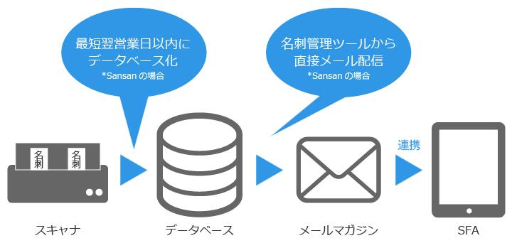 Sansanは「データ入力の手間がかからないCRM」として利用できる