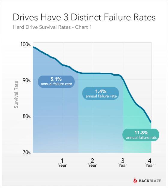 4年間で20%以上が故障するという調査結果に。しかも故障は突然やってくる...... 引用:Backblaze社調べ2013年|https://www.backblaze.com