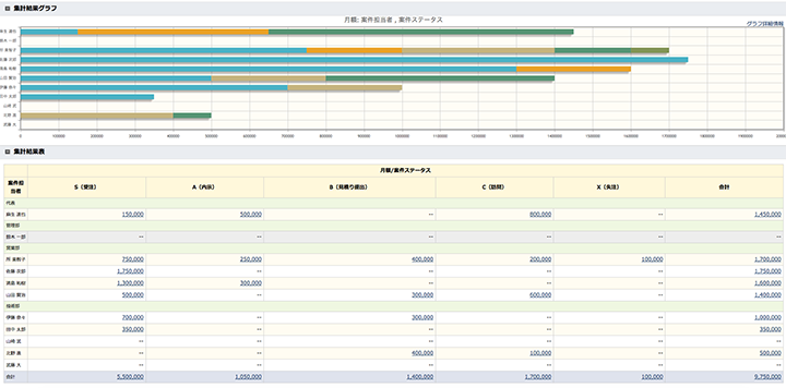 案件担当者や取引先など、条件を指定して集計グラフを簡単に作成できる