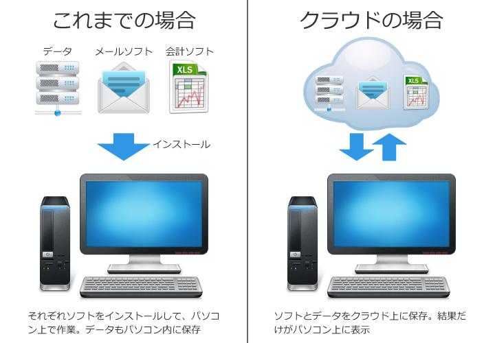 これまでは、利用しているパソコン内で完結していたが、クラウドサービスだと、パソコンに依存せず、さまざまなマシンから自由に閲覧・編集が可能