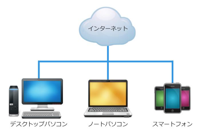 昔はよくインターネットを雲の形や地球をモチーフにしていた。クラウドという言葉はこの名残なのかも