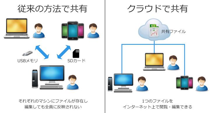 ファイル共有ひとつをとっても、クラウドサービスを利用しないと効率がかなり悪いし、最新の状態を保つのも大変