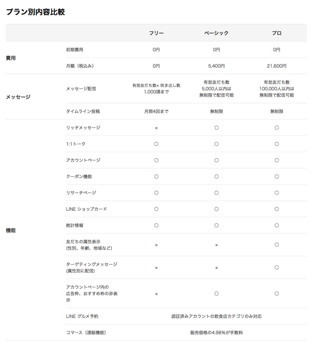 参考:LINE@のプラン・料金紹介