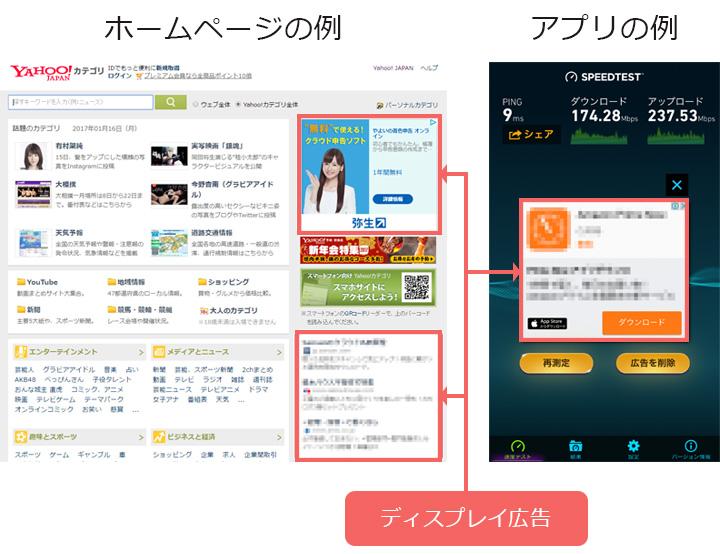ディスプレイ広告の例。コンテンツの脇や中ほどに表示されたりアプリで表示されたりする