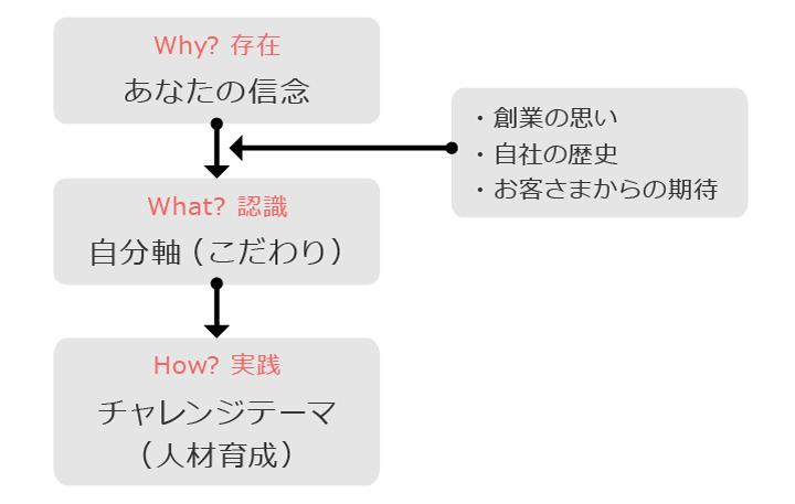 図:「信念」「自分軸」「チャレンジテーマ」
