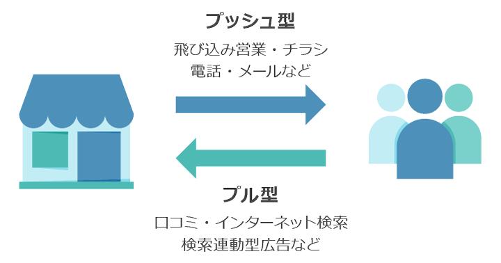 プッシュ型・プル型施策の例