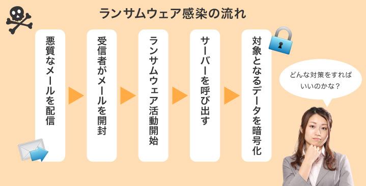 図1:ランサムウェア感染の流れ