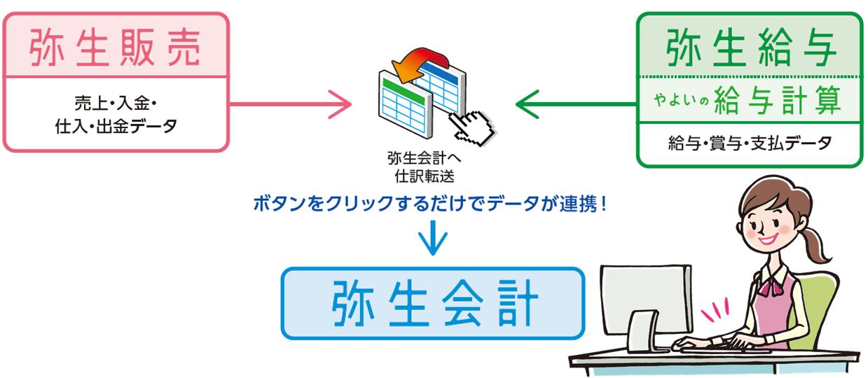 データ連携_便利