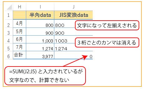 計算に使っている数値もJIS関数で全角に変換できます。でも、全角になったデータは「文字」にかわるので、計算はできません。カンマも表示されません。