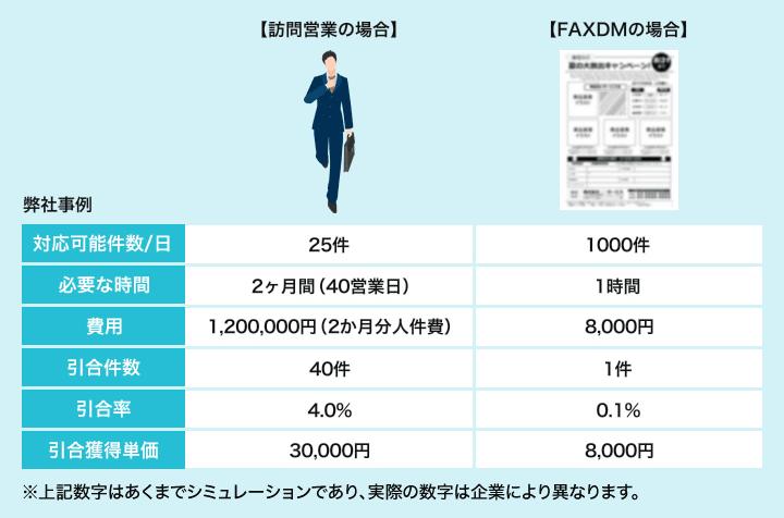 新規開拓で訪問営業した場合とFAXDMを利用した場合の費用の概算比較(1000社に新規アプローチする場合)。営業人材が不足している企業の場合などは特に有効だ