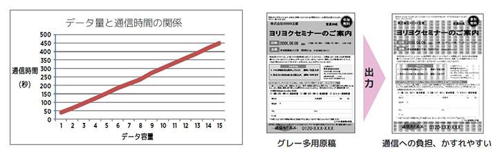 左が原稿のデータ量と通信時間の関係。右はグレーを多用した原稿だと見にくくなる例。データ量が大きくなりやすいグレーを使うと、通信時間的にも見た目的にもよくない
