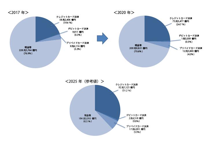 2020年、2025年のキャッシュレス決済の比率予測。引用:「電子決済総覧2017-2018」電子決済研究所/山本国際コンサルタンツ/カード・ウェーブ