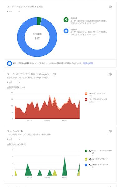 インサイトでユーザーのオンライン行動を分析できる