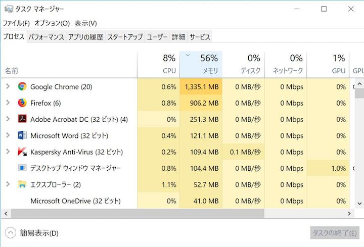 Windows 10のタスクマネージャーを表示したところ。メモリーが56%も使用され、そのなかでもブラウザー(Google Chrome)がかなりの容量を消費していることがわかる。ちなみに、この画像のパソコンのメモリー容量は16GBである