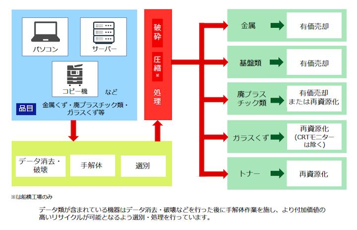 OA・IT機器処理の処理フロー(資料提供:オリックス環境株式会社)