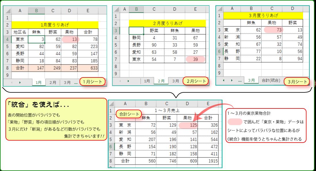 Excel活用術】「統合」を使えば複数のシートやブックに分散したデータ ...