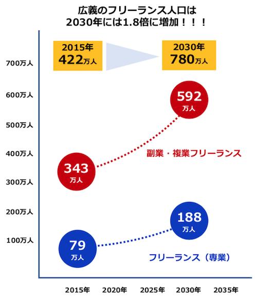 出所:『Work Model 2030 ― テクノロジーが日本の「働く」を変革する―』(リクルートワークス研究所)