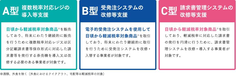 軽減税率対策補助金_zu_1軽減税率対策補助金の申請類