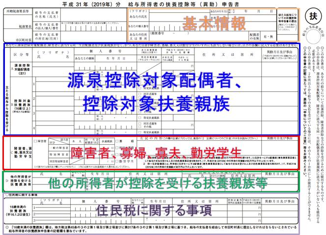 令 和 元 年 給与 所得 者 の 配偶 者 控除 等 申告 書